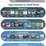 Clasificacion de aplicaciones segun el proceso SAMR